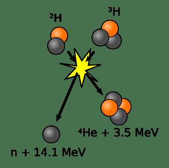 Illustration of deuterium-tritium fusion