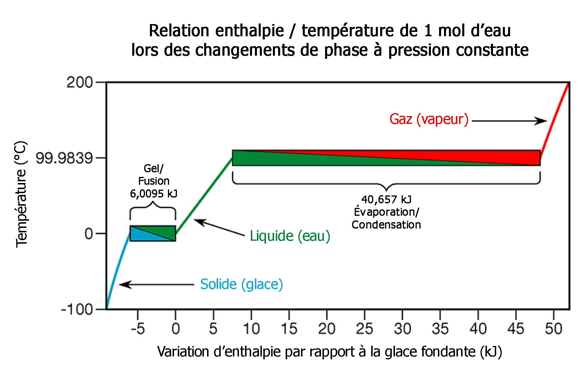 File Variation D Enthalpie Lors Du Changement De Phase