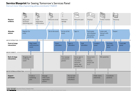 Service blueprint for coffee shop best of service blueprint new service blueprint for coffee shop best austin center for design service blueprint for coffee shop best of service blueprint new service blueprint for malvernweather Gallery