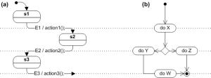 State diagram  Wikipedia