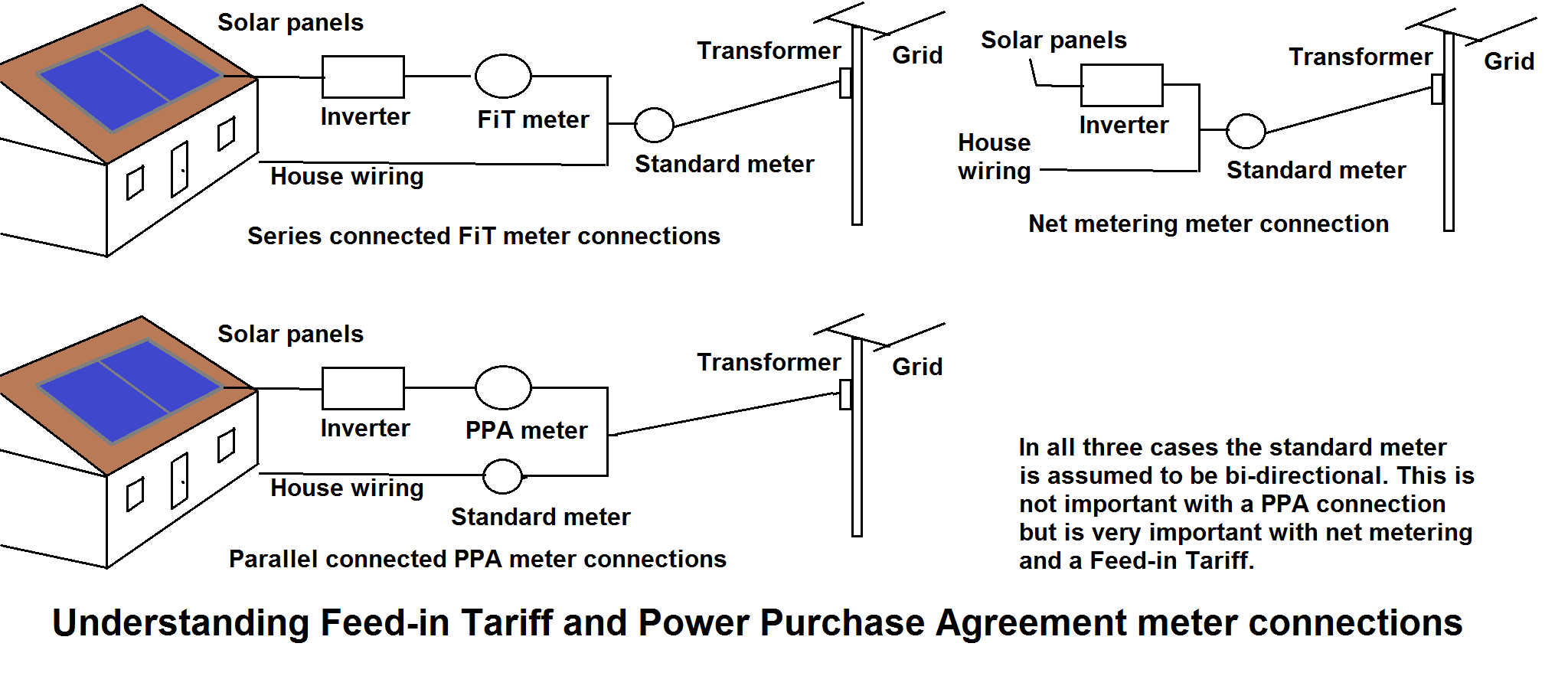 File Feed In Tariff Meter Connections