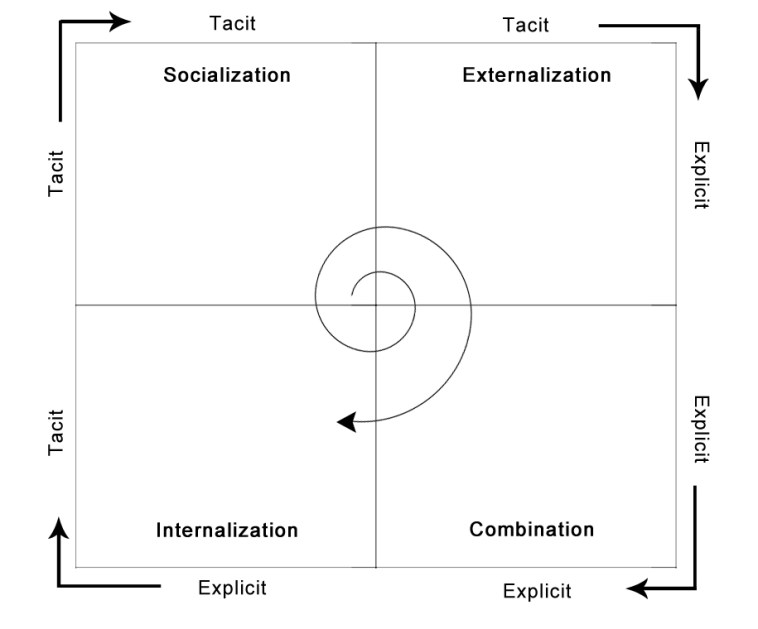 SECI model of Knowledge creation.