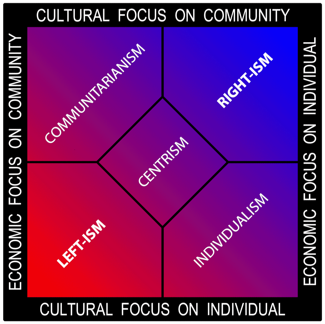 generic multi-axis political spectrum chart