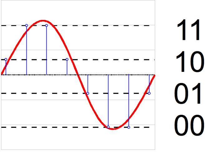 Two-bit audio