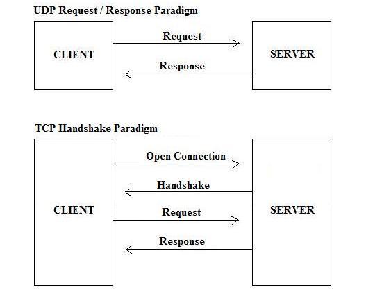 User Datagram Protocol — Википедиа нэвтэрхий толь