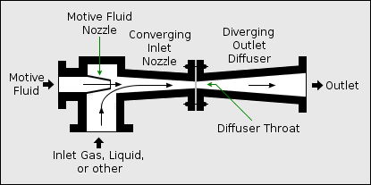 Steam Injector (a kind of pump)