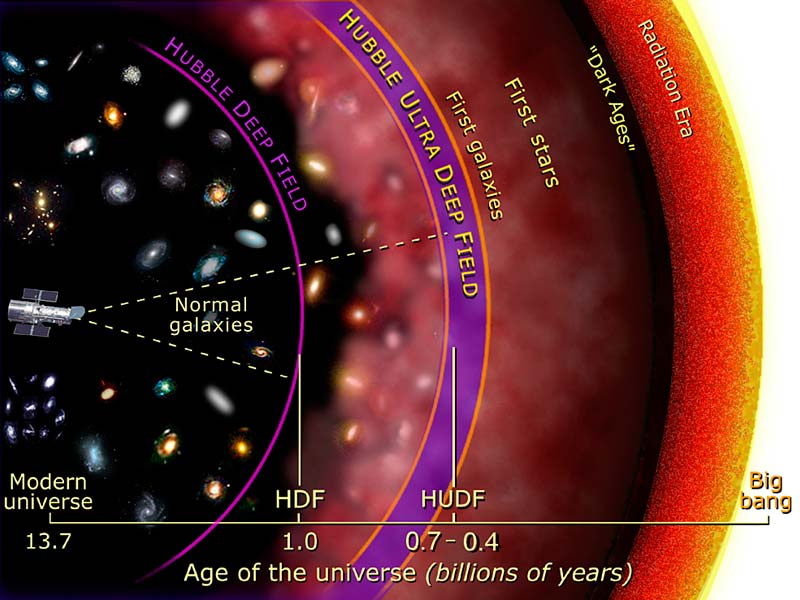Hubble Ultra Deep Field diagram.jpg