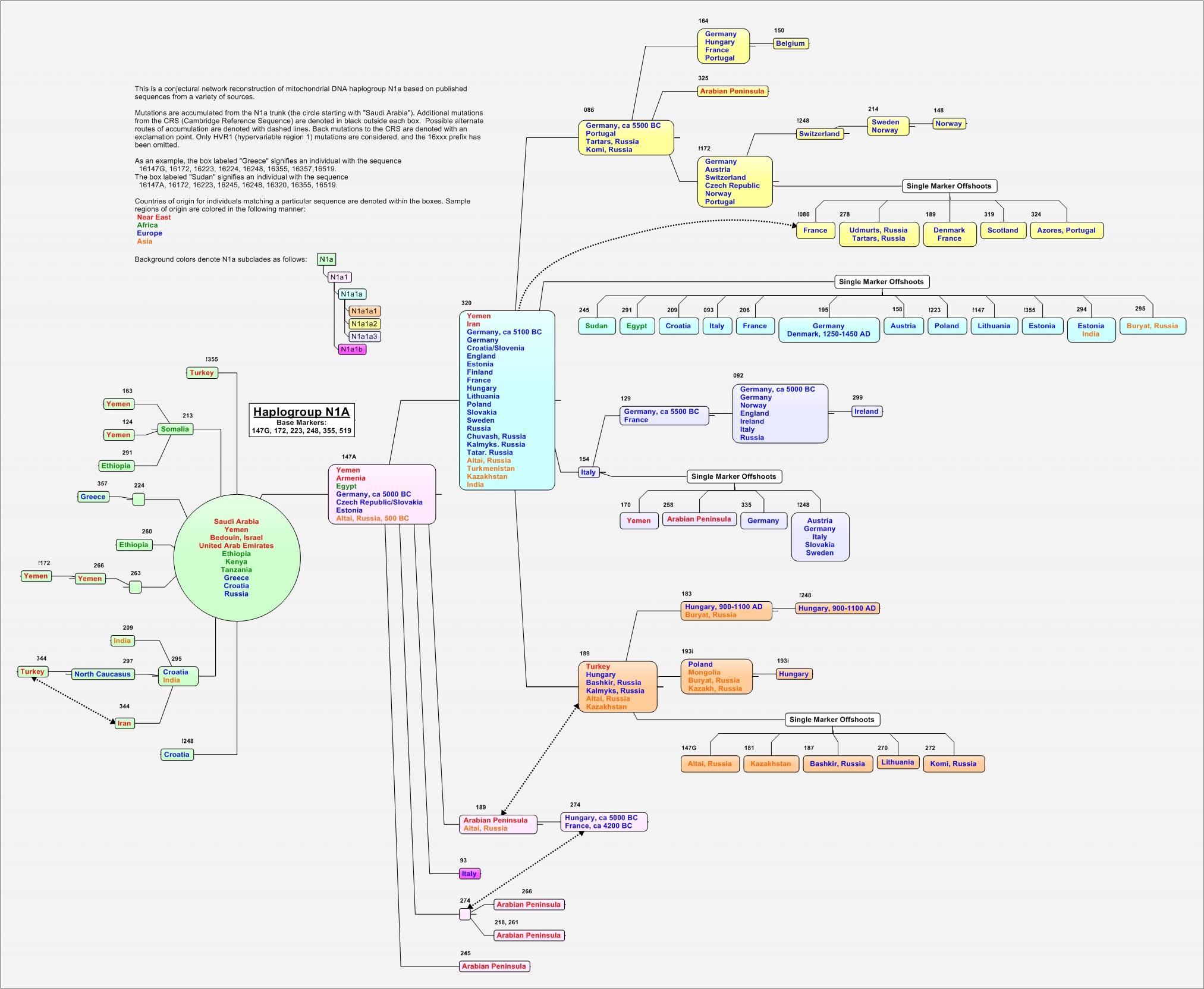 https://i1.wp.com/upload.wikimedia.org/wikipedia/commons/b/b6/N1a_Phylotree.jpg