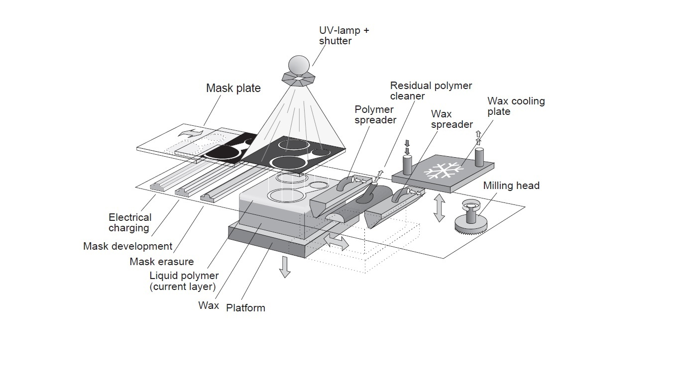 File Schematic Diagram Of Solid Ground Curing Process