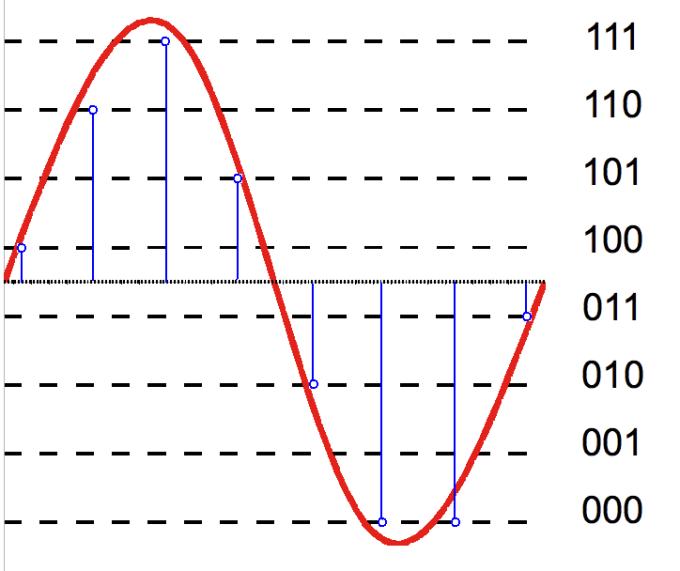Three-bit audio