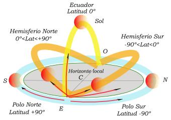 File:Sol en equinoccio.png