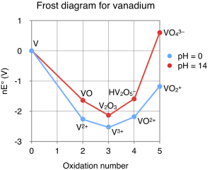 File:Frost diagram for vanadiumpng  Wikimedia Commons