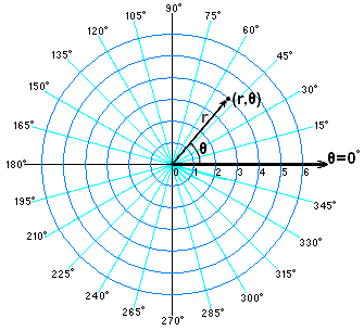 Point in Polar coordinates