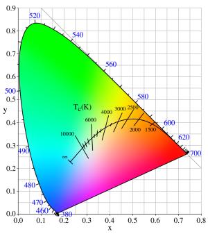 Color temperature  Wikipedia