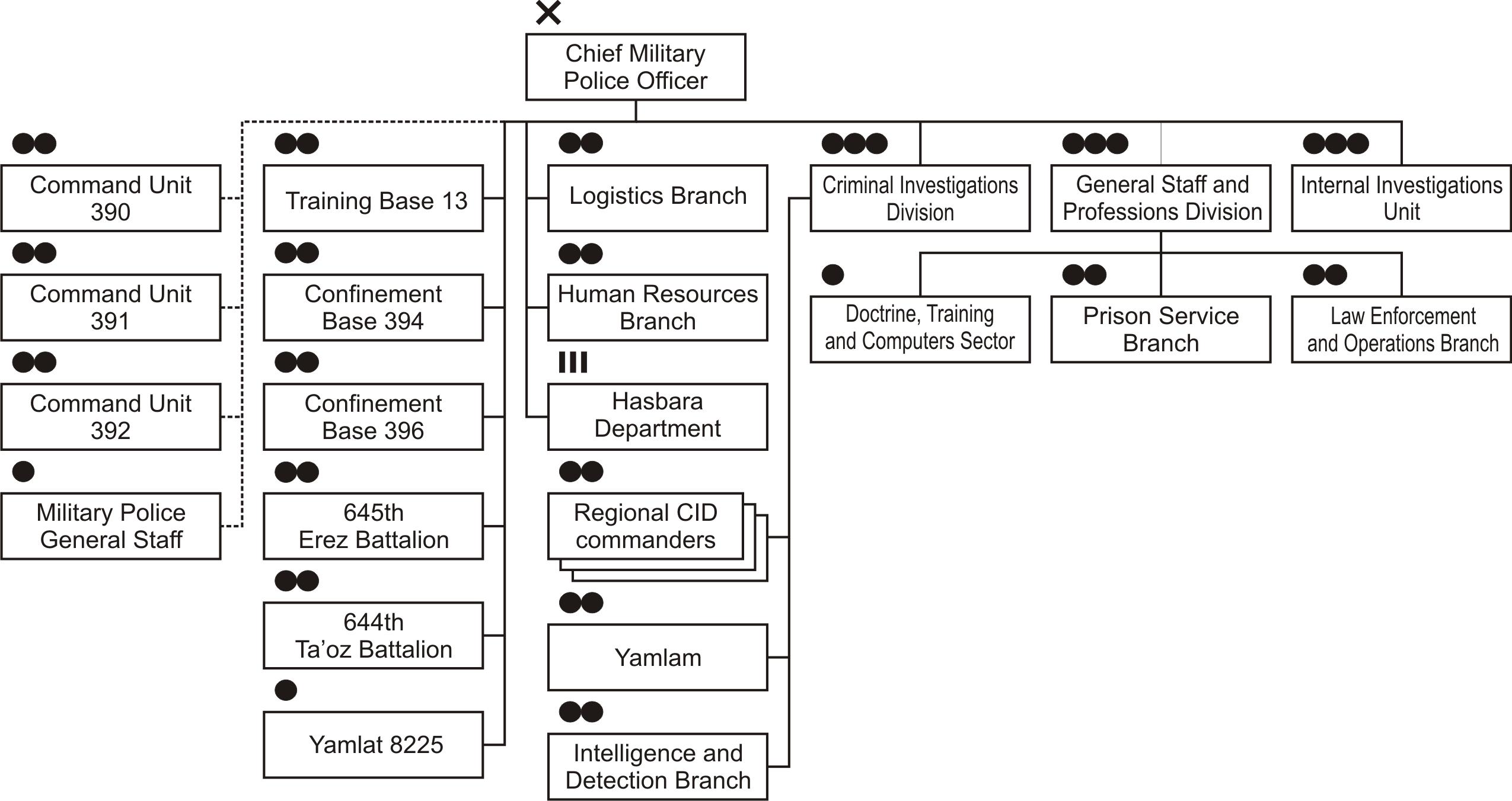 File Structure Mp Hq