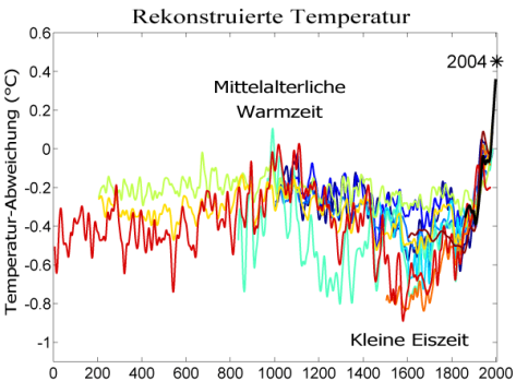 2000 Jahre Temperaturen-Vergleich
