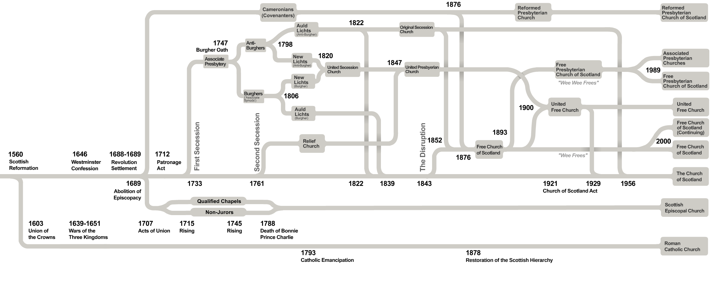 File Churches Of Scotland Timeline