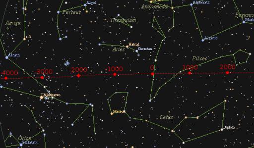 Equinox path