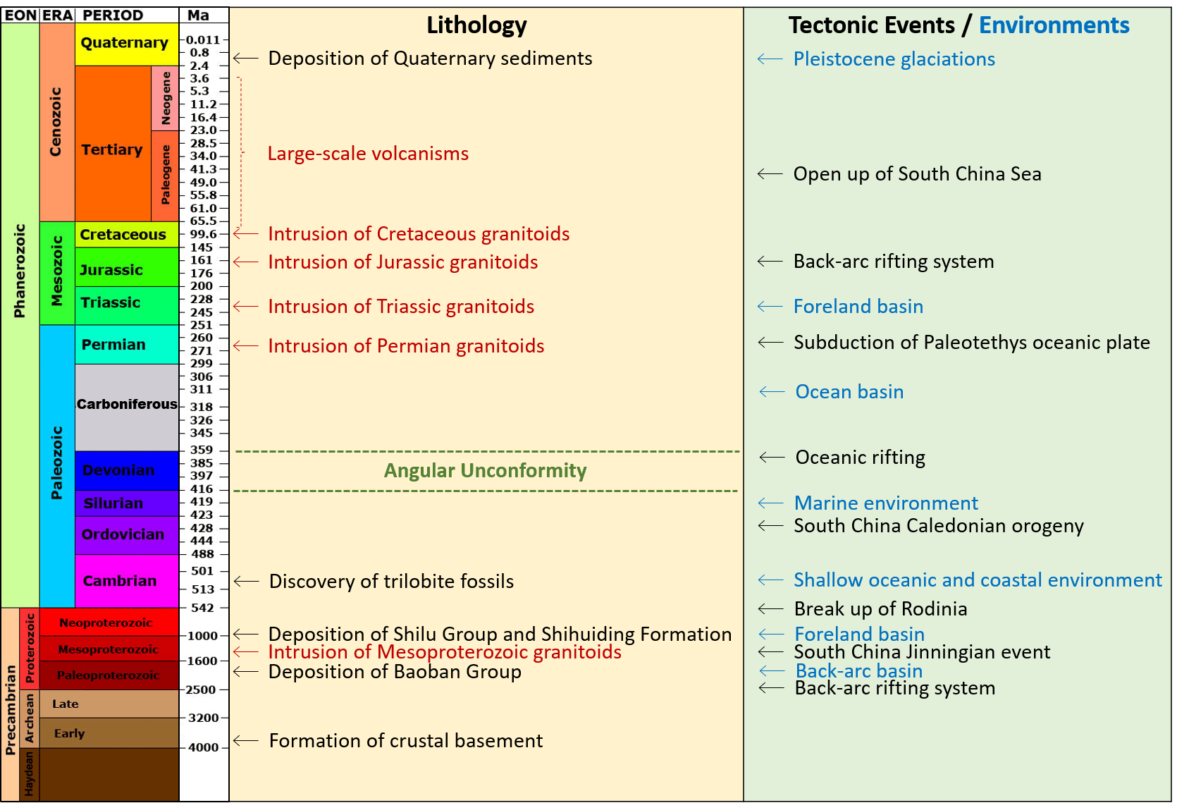 File Geological Timescale 2