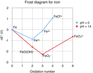 File:Frost diagram for ironpng  Wikipedia