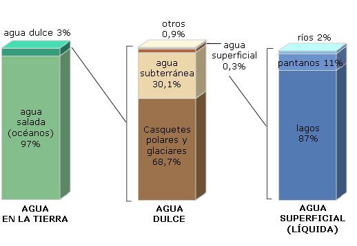 https://i1.wp.com/upload.wikimedia.org/wikipedia/commons/c/c1/Distribucion_del_agua_terrestre2.jpg