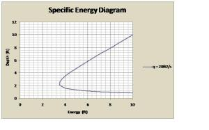 Dimensionless specific energy diagrams for openchannel