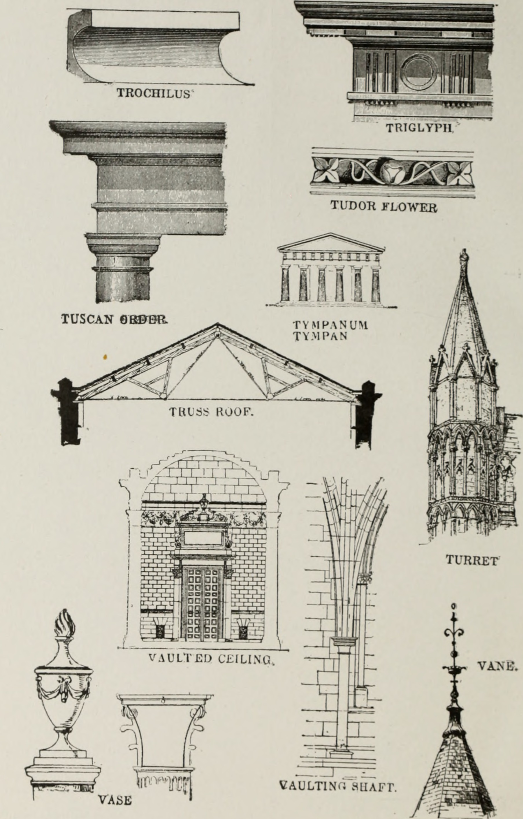 architecture terms