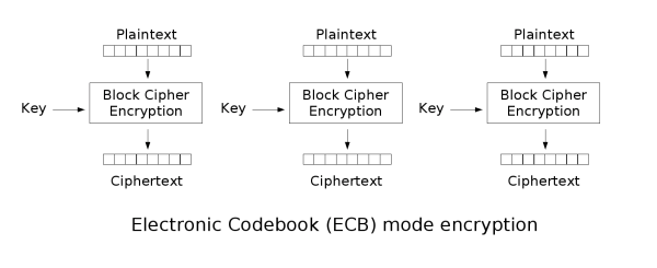 ciphers – A Few Thoughts on Cryptographic Engineering