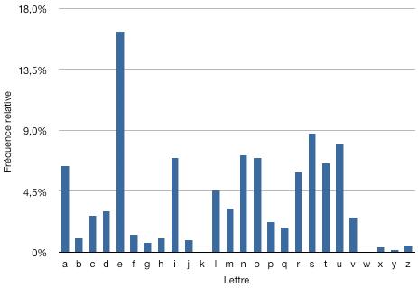 Analyse fréquentielle d'un texte en français non-chiffré. Source : wikimedia.org
