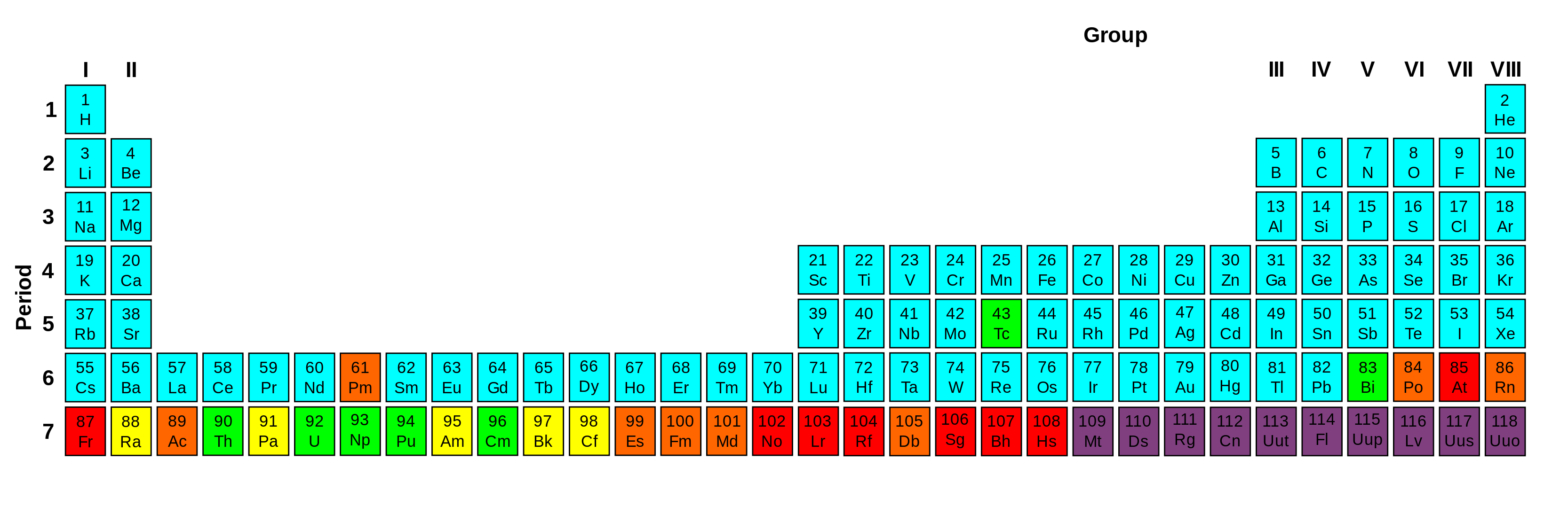 File Periodic Table Stability Amp Radioactivity