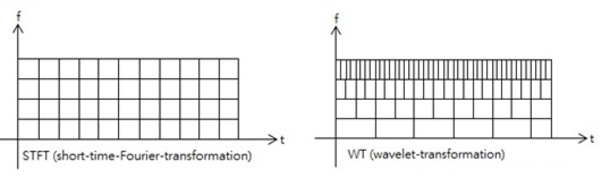 An image showing the difference in time resolution at ascending frequencies for the STFT and the wavelet transform.