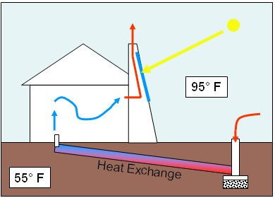 English: This solar chimney draws air through ...