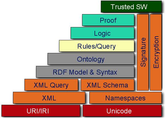 W3c semantic web stack