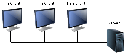 Thin client. Image source: http://commons.wikimedia.org