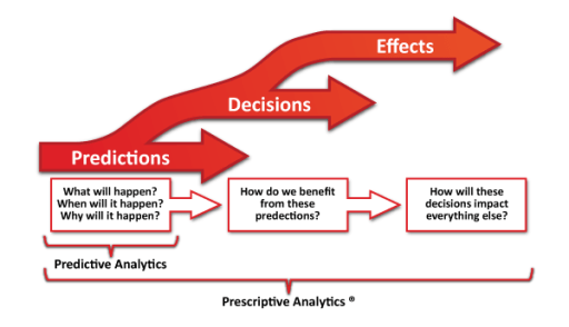 Three Phases of Analytics