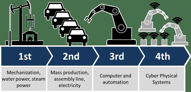 Image result for industrial revolutions