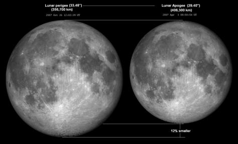 ภาพเปรียบเทียบเมื่อดวงจันทร์อยู่ใกล้โลกสุดและเมื่ออยู่ไกลสุดครับ ต่างกันไม่เยอะ (ภาพจาก Wikipedia)