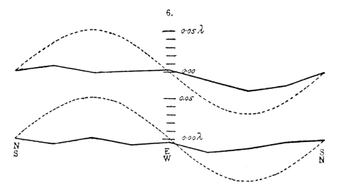 Andamento dati Michelson-Morley