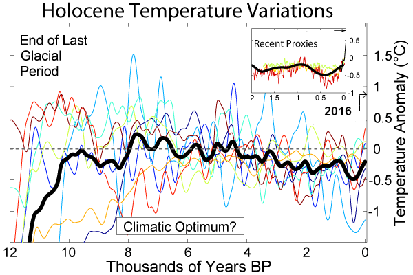 Holocene - Wikipedia