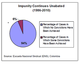 English: Chart showing impunity of crimes comm...