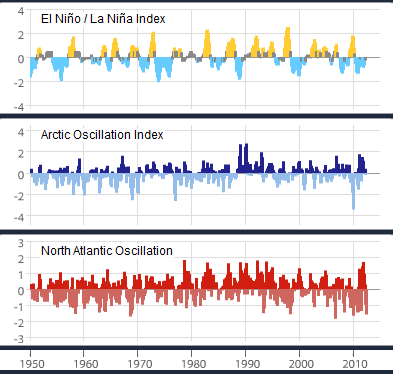 File:3 examples of internal climate variability (1950-2012), the El Niño – Southern Oscillation, the Arctic Oscillation, and the North Atlantic Oscillation (NOAA).png