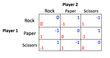 File:Rockpaperscissorspayoff.png