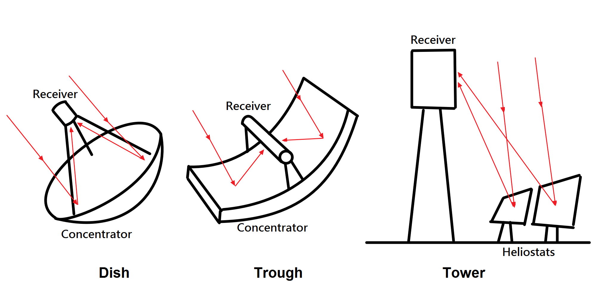 File Type Of Concentrated Solar Power