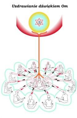 English: Om healing circle Polski: Krąg om healing