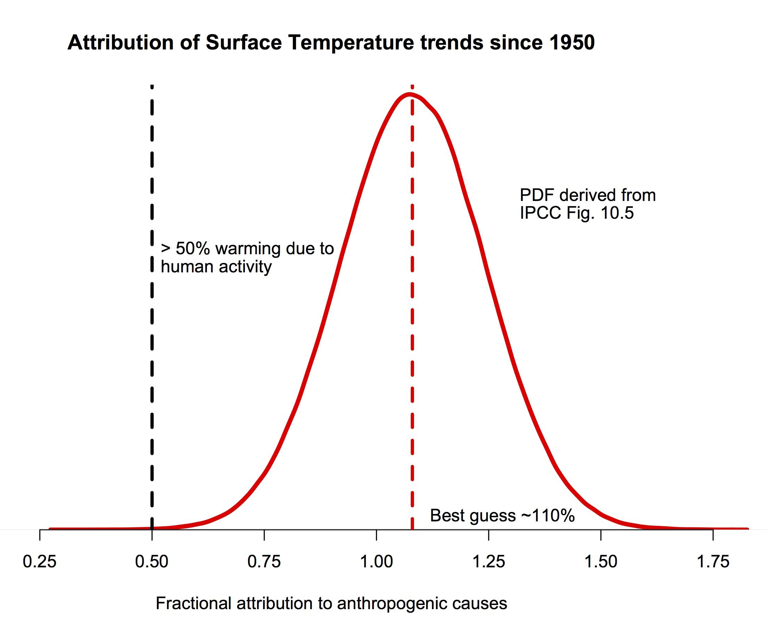 File Attribution Of Global Warming