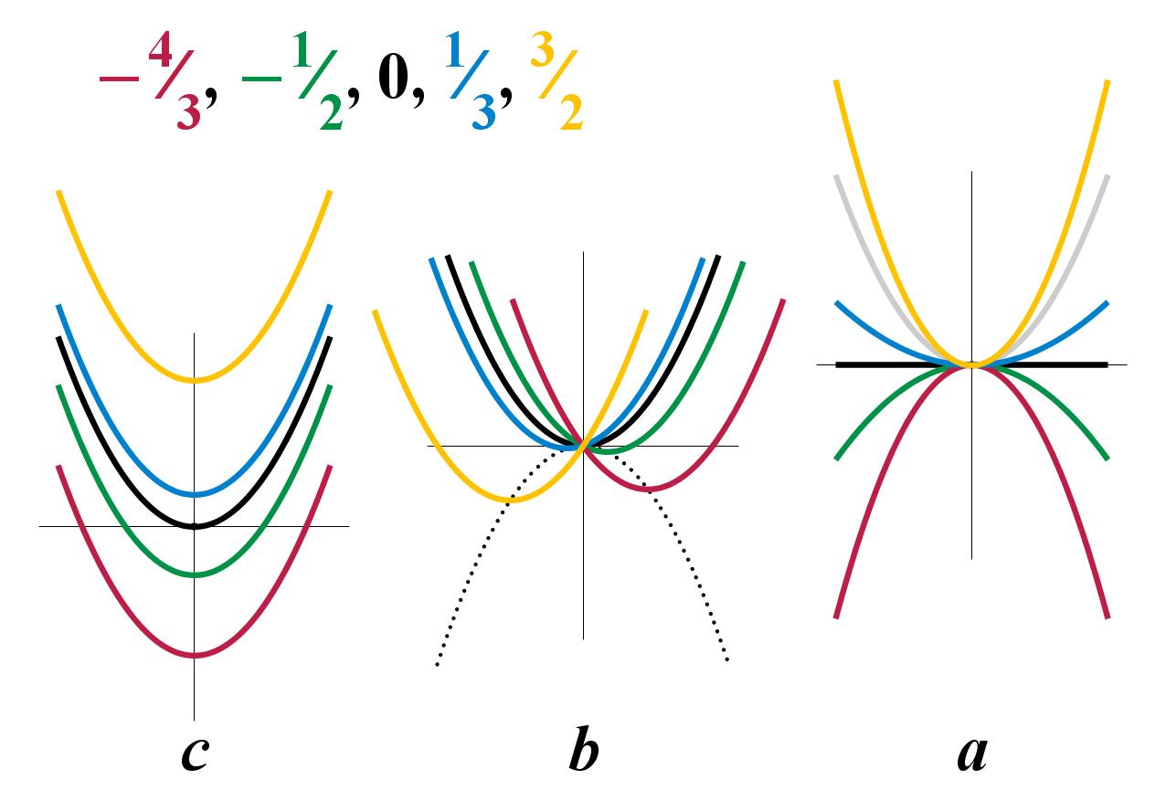 File Quadratic Equation Coefficients