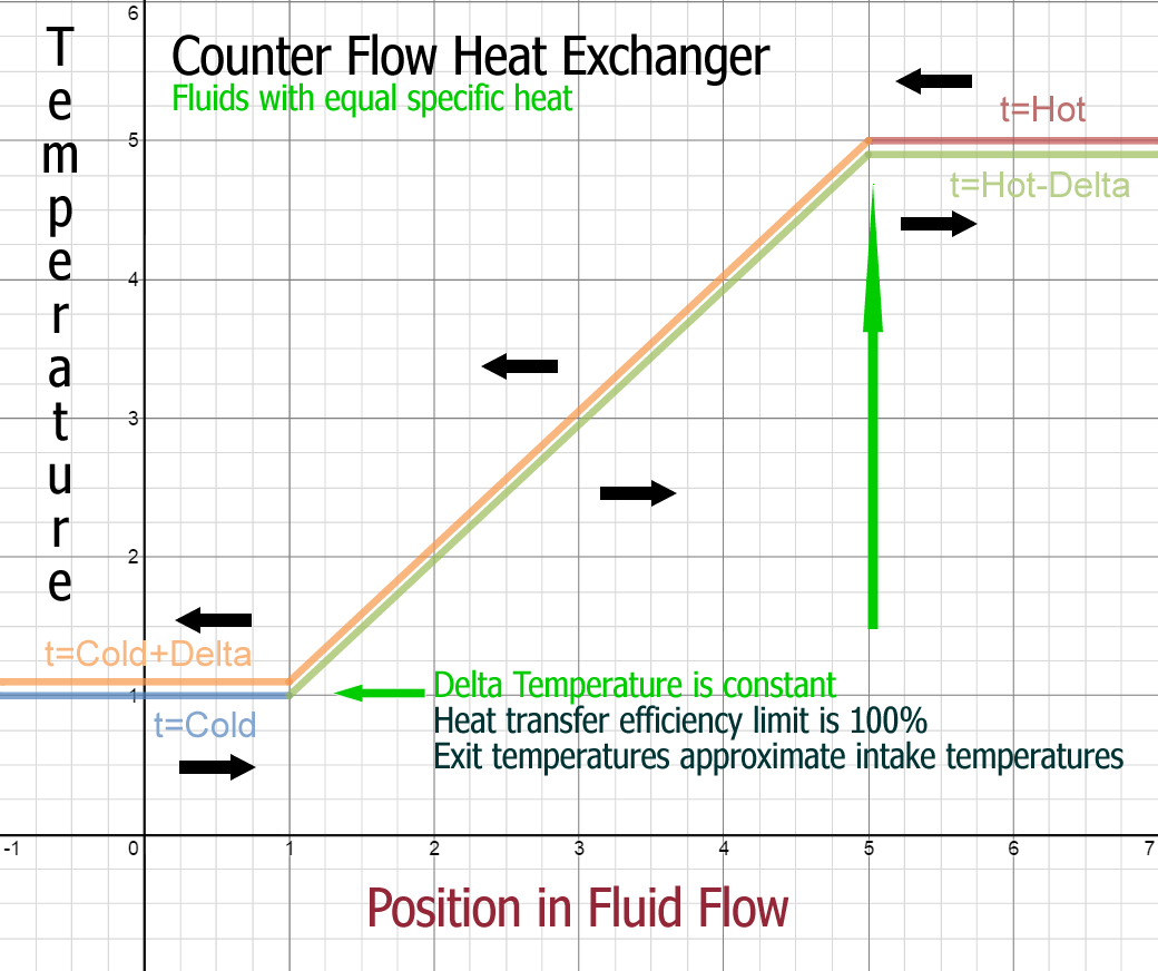 File Counterflow Heat Exchanger Equal Specific Heat Flow