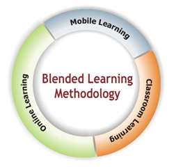 English: Blended learning methodology graphic
