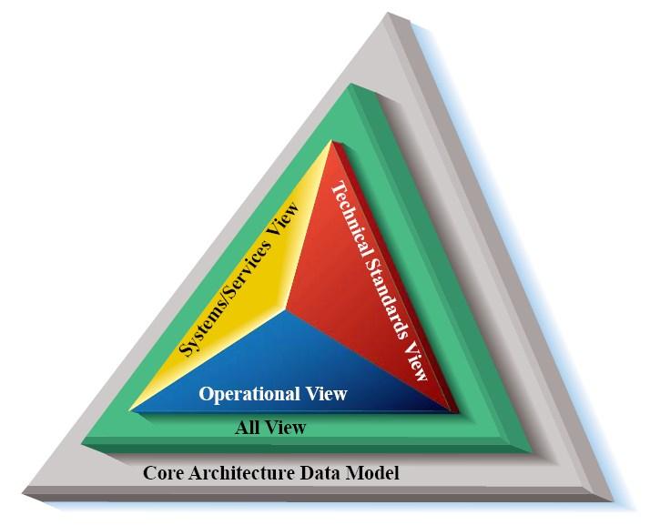 File:DoD Architecture Framework.jpg