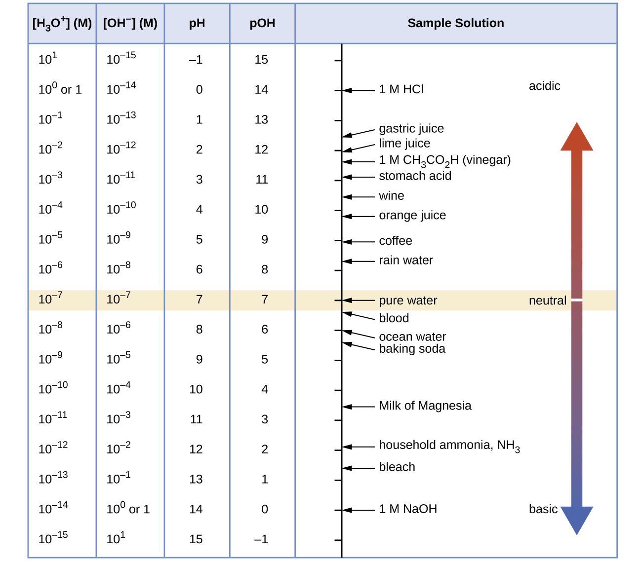 File Cnx Chem 14 02 Phscale